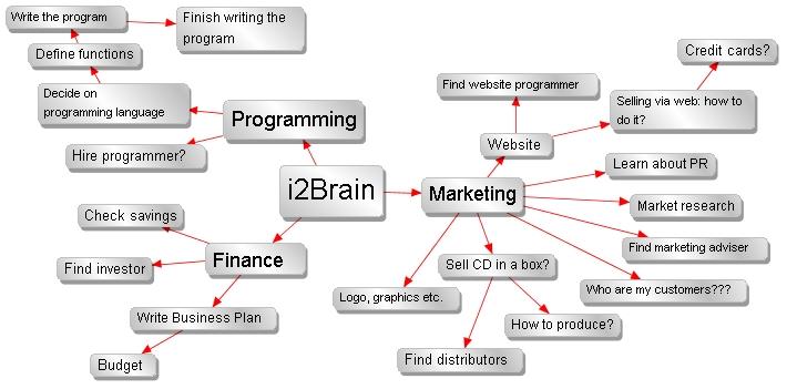 A Mindmap(R)