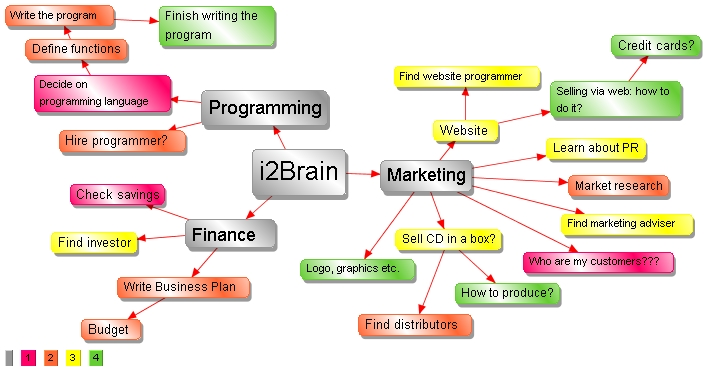 A coloured Mindmap(R)