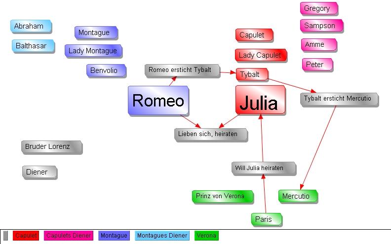 aufbau romeo und julia